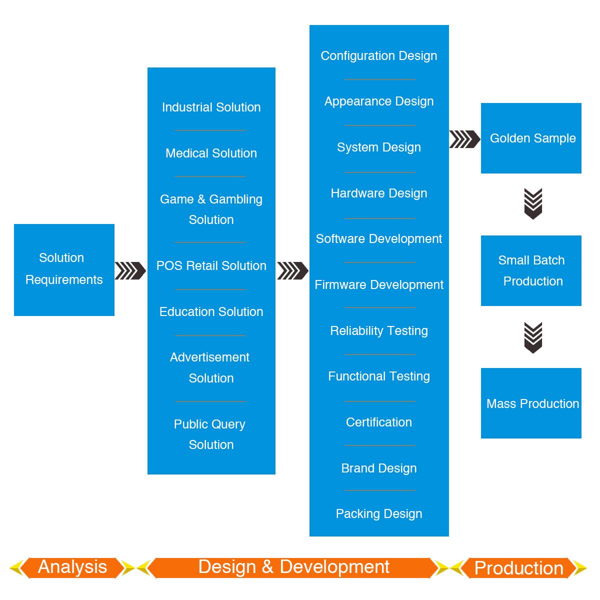ODM 流程图